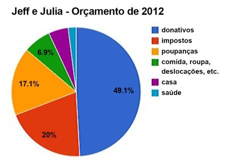OrçamentoJeffJulia