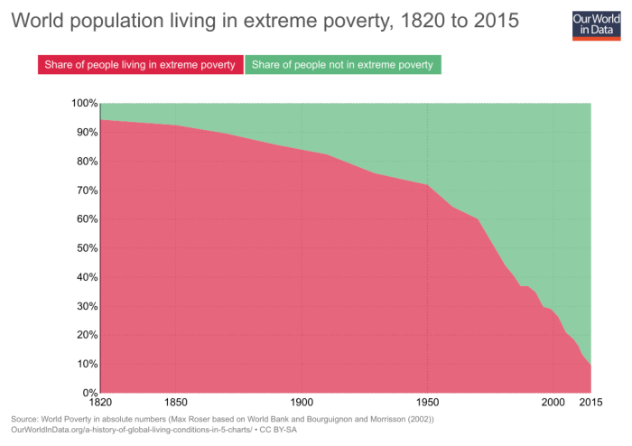 01a_share-world-population-in-extreme-poverty-relative