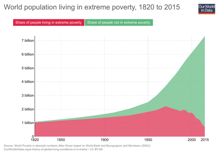 01b_share-world-population-in-extreme-poverty-absolute