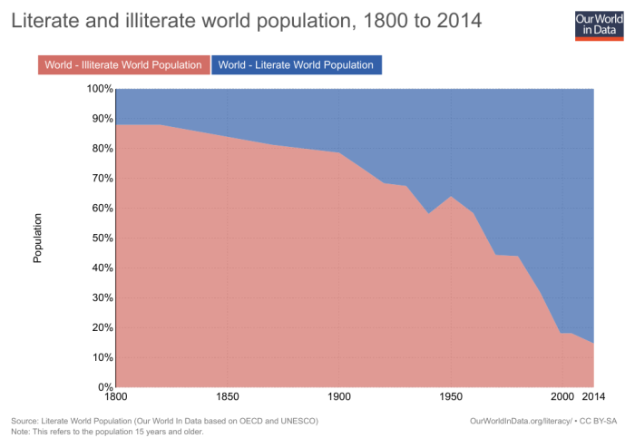 02_literate-and-illiterate-world-population