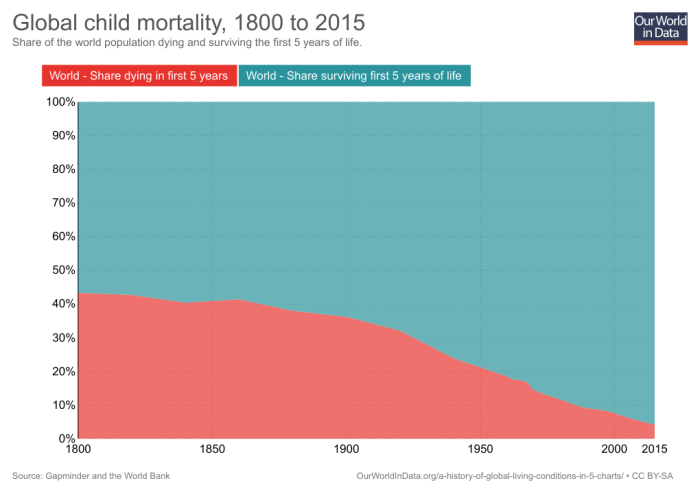03_global-child-mortality-timeseries