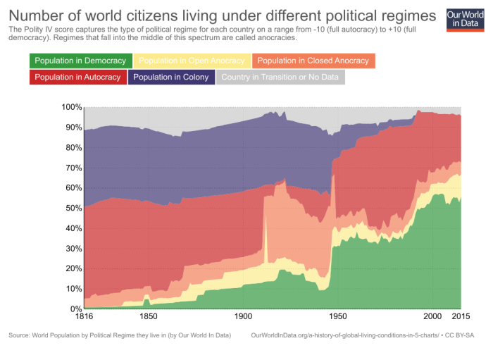 04a_world-pop-by-political-regime-relative