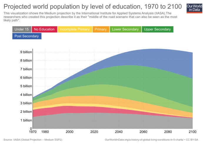 05b_projection-of-world-population-SSP2-IIASA-absolute