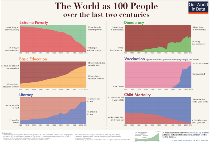 06_Two-centuries-World-as-100-people