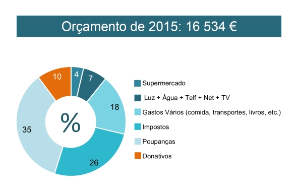 Budget2015Pt