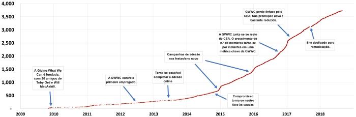gráfico-crescimento GWWC