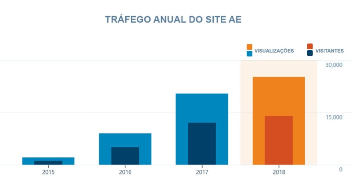Trafego anual do site AE 2018.jpg