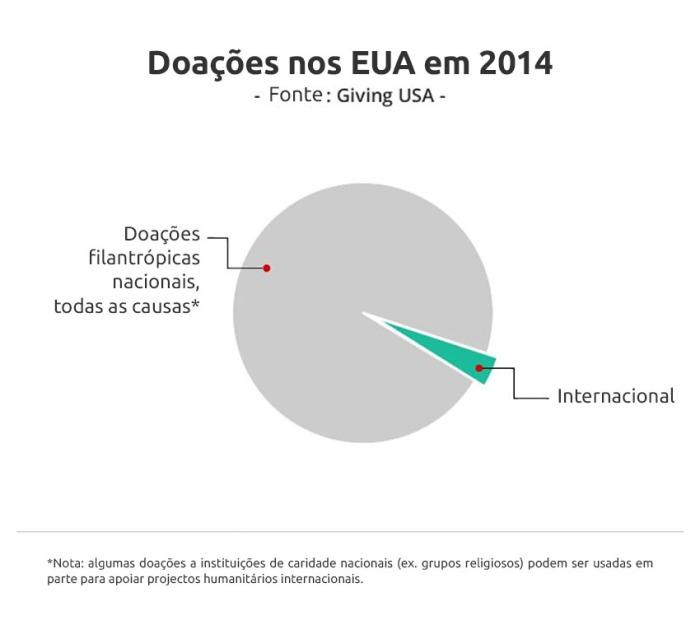 Gráfico-Doações_Internacionais.