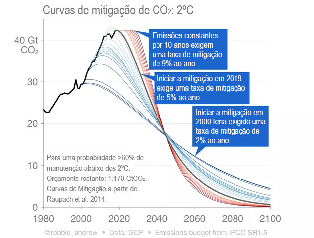 Gráfico 1 - mudanças climáticas