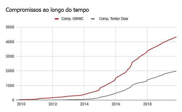 graf10GWWC