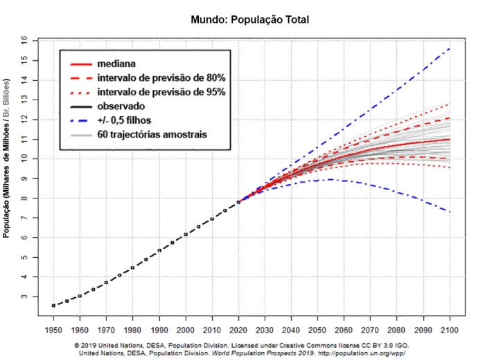 G4(sobrepopulação)