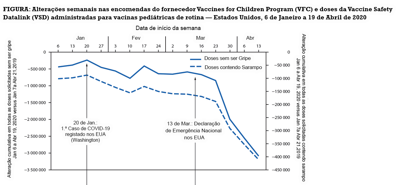 Graf-Vacinas